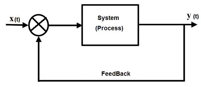 electronic feedback system