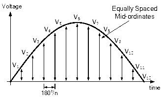Average Voltage of a Waveform in Graphical Method