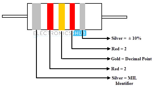 5-Band Inductor Color Code Example for the Values Less Than 10micro Henry