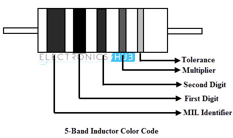 5-Band Inductor Color Code
