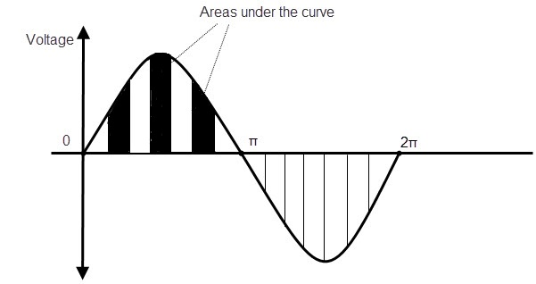 Area under the periodic wave