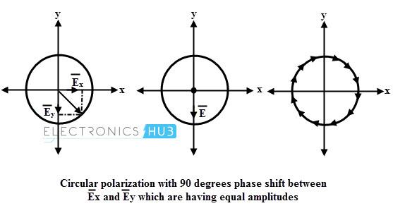 Polarización circular