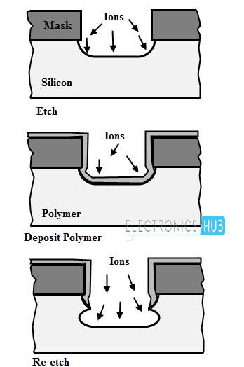 Deep Reactive Ion Etching