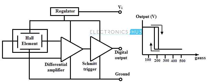 Digital Output Hall-Effect Sensors