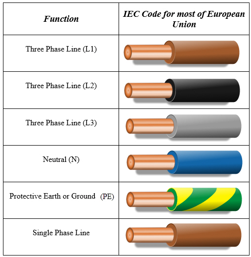 eu color code for electrical wiring