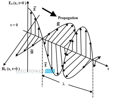 Vectores de campo eléctrico y magnético para una onda plana uniforme