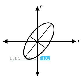 Polarización elíptica