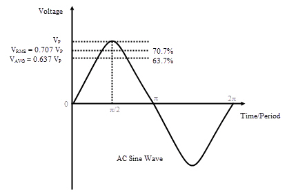 rms value of triangular wave pdf