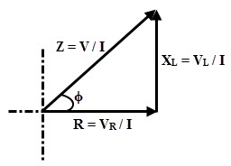 Impedance Triangle of RL series