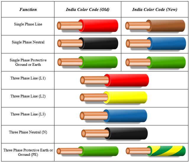 india color code for electrical wiring
