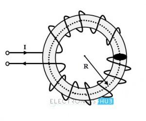 Inductancia de un toroide