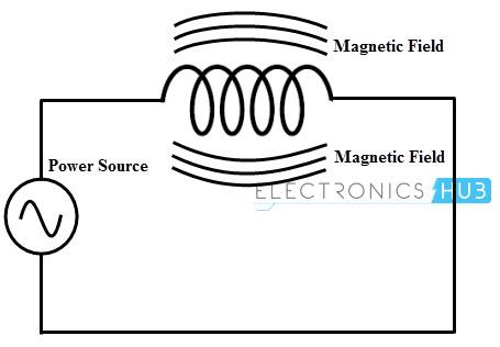 Inductive reactance Concept