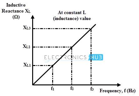 Reactancia inductiva frente a frecuencia