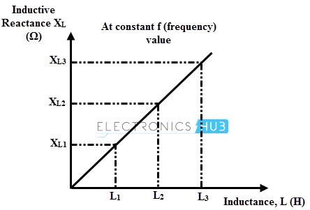 Inductive reactance vs Inductance