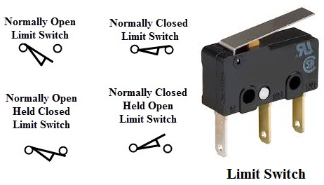 The Control Schemes Of A Limit Switch Are Shown In Above Figure , In Which  Four Varieties Of Limit Switches Are Presented.