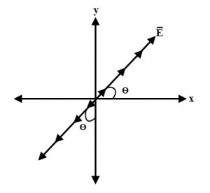 Polarización lineal