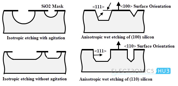 MEMS fabrication