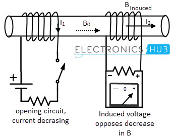 Inductance Of An Indcutor on induction current
