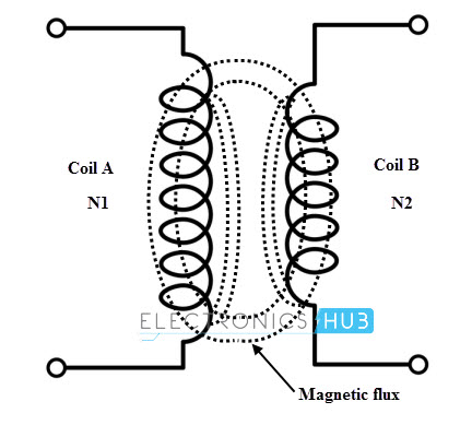 Electromag ic Induction on induction current