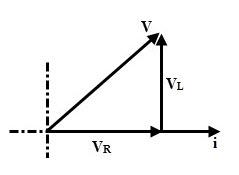 Phasor Diagram of RL series Circuit