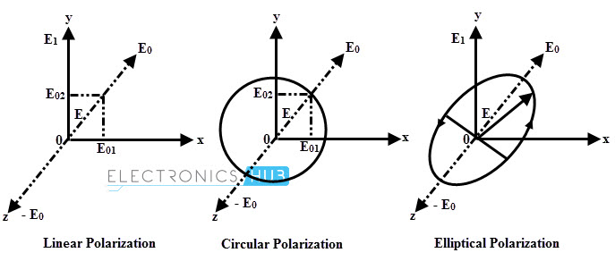 plane polarized light equation with Electromag Ic Waves on FresnelEquations likewise Polarizacion additionally May The Force Field Be With You Primer On Quantum Mechanics And Why We Need Quantum Field Theory additionally Introduction To Substitution Reactions additionally Interactive Animations Of Electromag ic Waves.