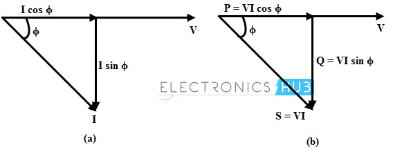 active  reactive and apparent power