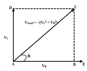 The figure below shows the vector diagram of RL series circuit consisting of voltage drop vectors across resistor and inductor. AE represents the current reference line. AB represents the voltage drop across the resistance which is in phase with current line. AD represents the inductive voltage drop which leads the current by 900. The resultant of these vectors gives the total voltage across the circuit.