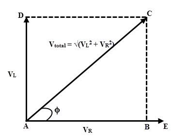 La figura siguiente muestra el diagrama vectorial del circuito de la serie RL que consiste en vectores de caída de tensión entre resistencia e inductor. AE representa la línea de referencia actual. AB representa la caída de tensión en la resistencia que está en fase con La línea de corriente AD representa la caída de tensión inductiva que conduce la corriente en 900. La resultante de estos vectores da la tensión total a través del circuito.