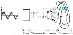 Radiación desde una antena