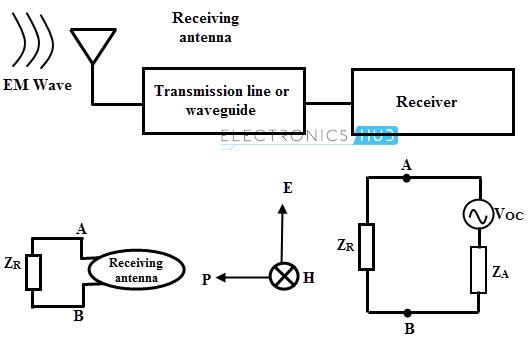 Antenas receptoras