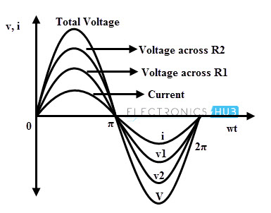 Series AC Circuit Waveforms