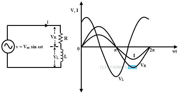 Series RL Circuit