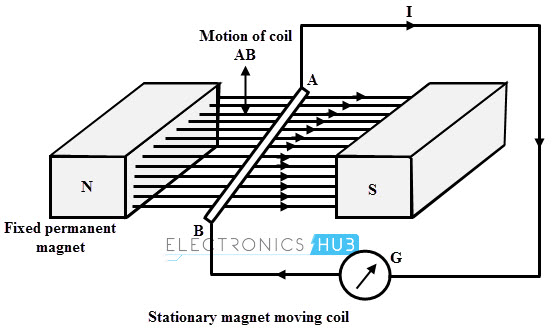 Stationary Magnet and Moving Coil