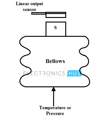 Temperature or Pressure Sensors