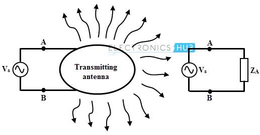 Transmisión de antenas