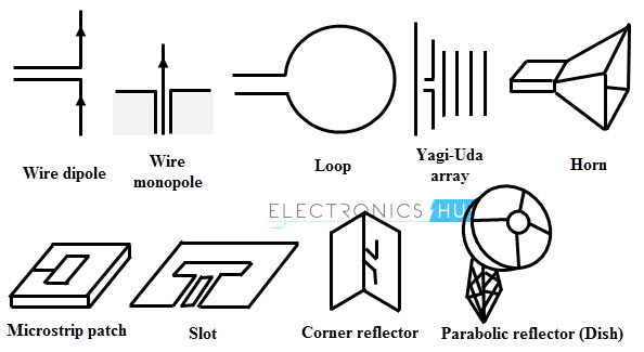 Types of antennas