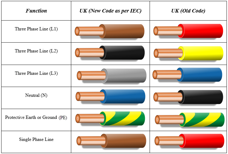 uk color code for electrical wiring