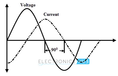 Voltage and Current in Inductor