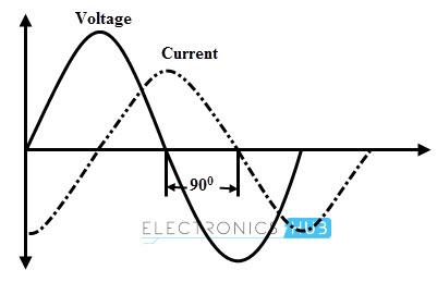 Ancho de voltaje y corriente en el inductor
