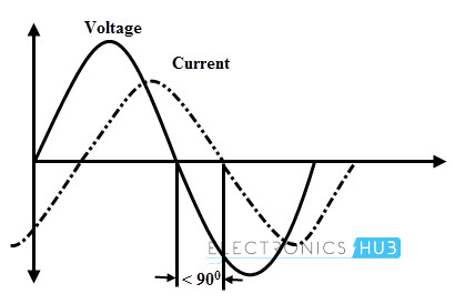Voltage and Current in Practical Inductor