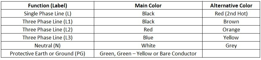 Electrical wiring color codes nec color code for us greentooth Images