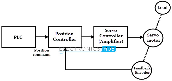 servo motor types and working principle rh electronicshub org dc servo drive schematic servo drive circuit