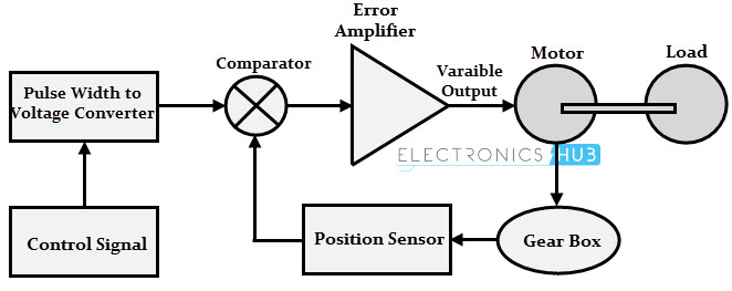 servo motor types and working principle rh electronicshub org  servo drive electrical schematic