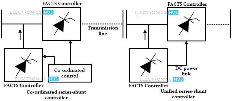 flexible ac transmission system facts