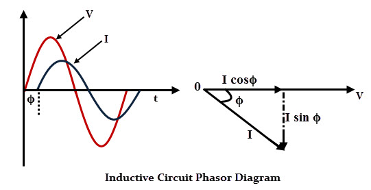 Inductive Circuit Phasor Diagram