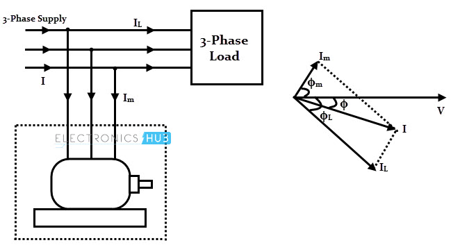 phasor diagram for synchronous generator