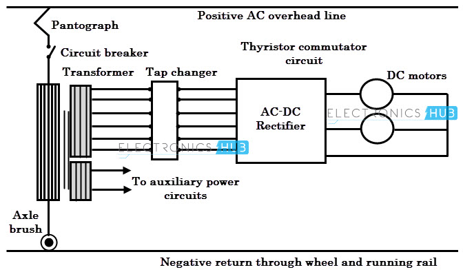 Electric traction systems and their advantages single phase to dc traction system swarovskicordoba Choice Image