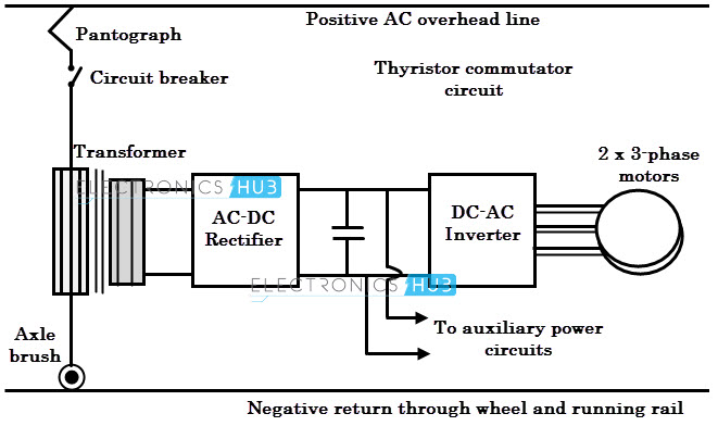 Electric traction systems and their advantages for 3 phase motor to single phase