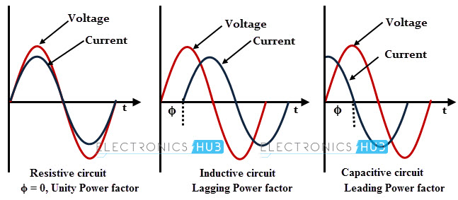 Power Factor And Its Correction
