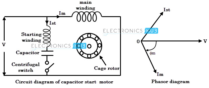Capacitor Start Induction Motor circuit diagram types of single phase induction motors  at bayanpartner.co